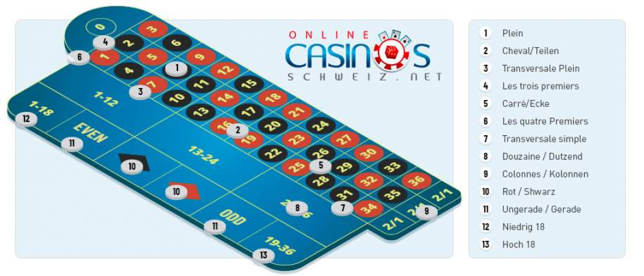 Roulette Tableau zur Erklärung der Roulette Spielregeln